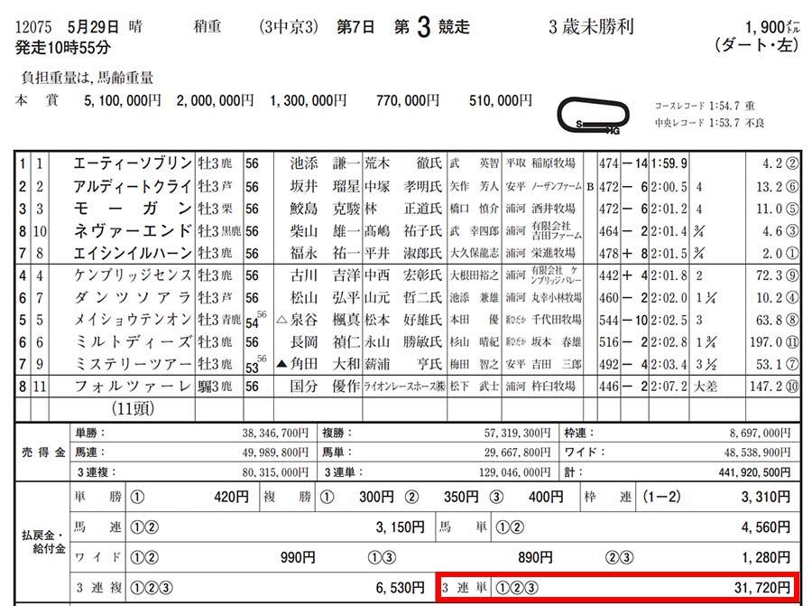 2021年5月29日 中京3レース結果