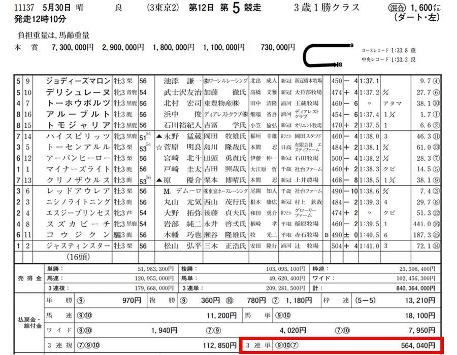2021年5月30日-東京競馬場5レースを検証