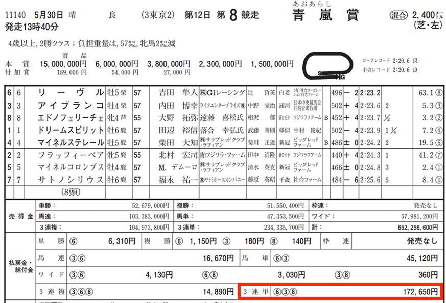 2021年5月30日-東京競馬場8レースを検証