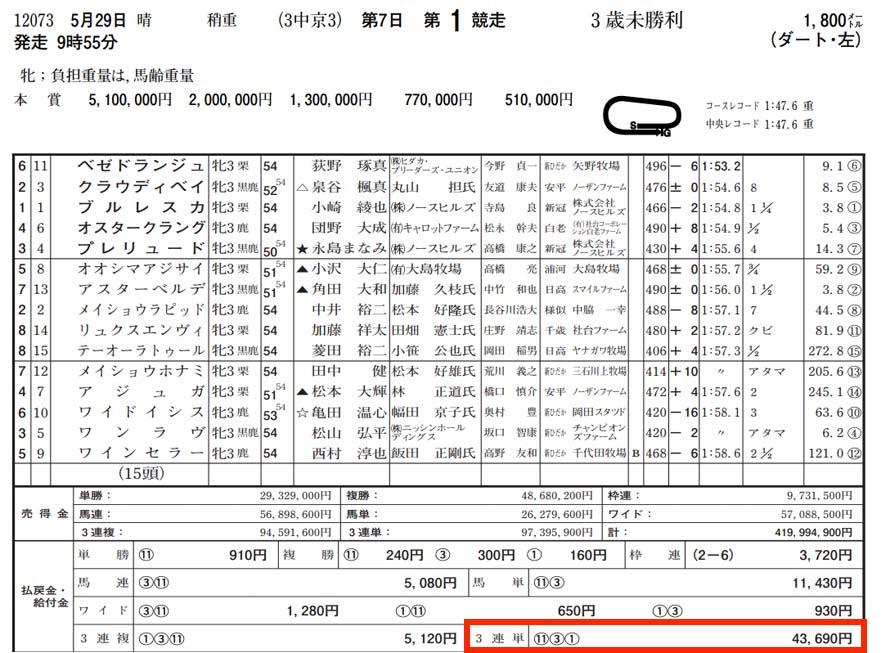 5月29日中京1レース結果