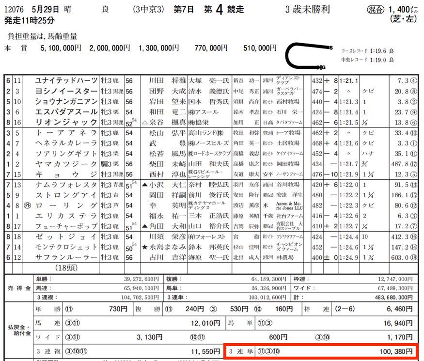 5月29日中京4レース結果
