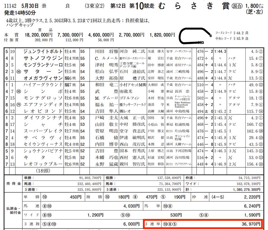 5月30日東京10レース結果