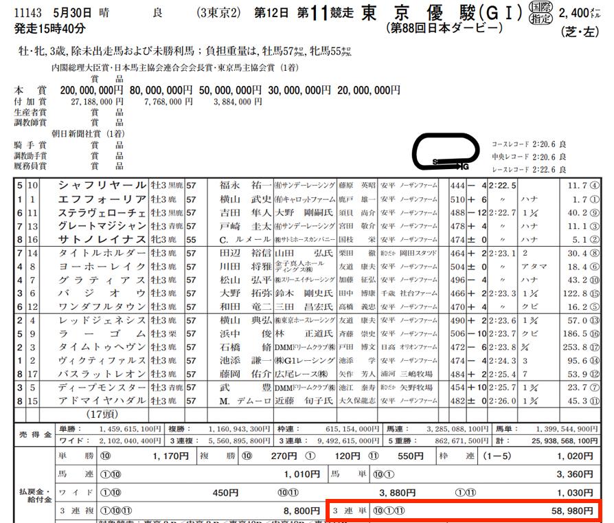 5月30日東京11レース結果