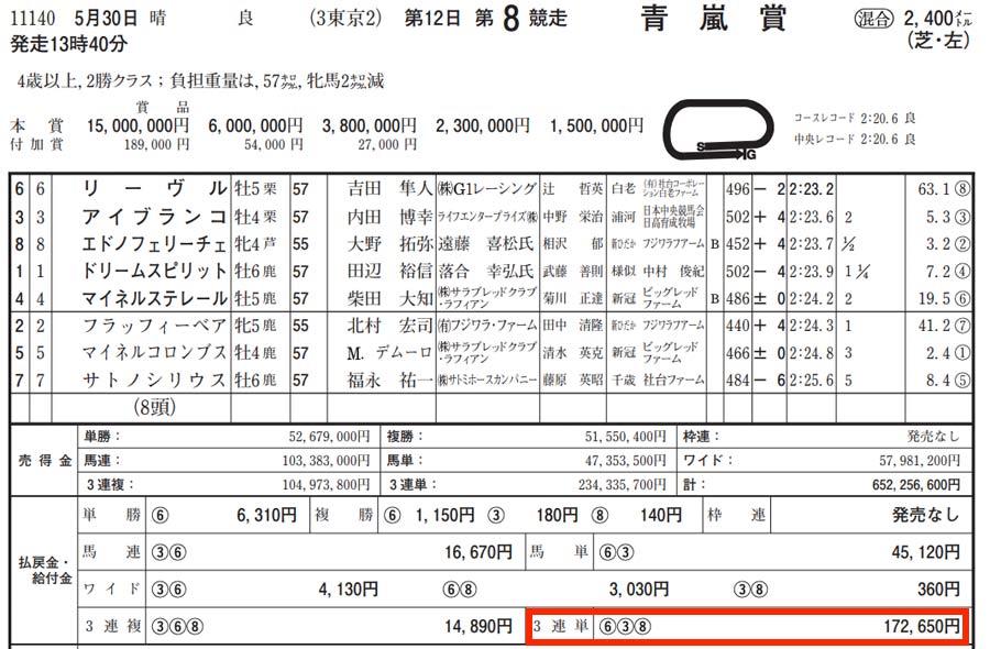 5月30日東京8レース結果